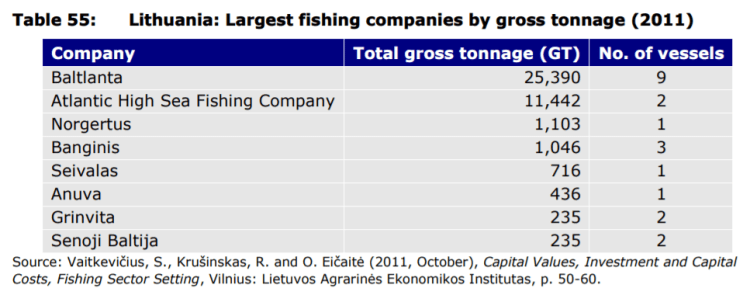 Table 55: Lithuania: Largest fishing companies by gross tonnage (2011)