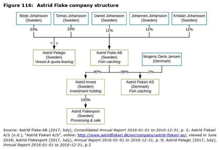 Figure 116: Astrid Fiske company structure