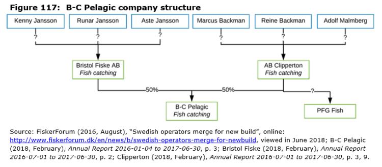 Figure 117: B-C Pelagic company structure