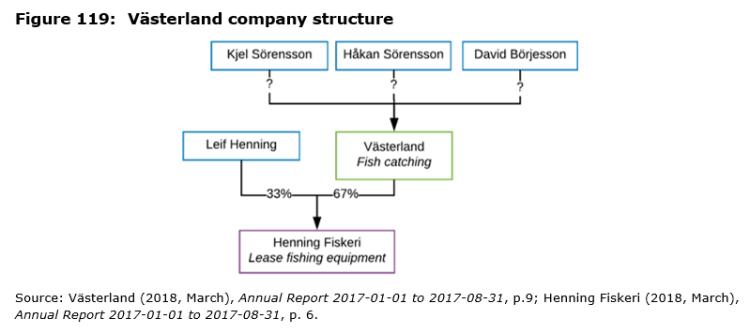 Figure 119: Västerland company structure
