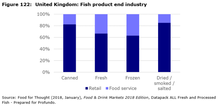 Figure 122: United Kingdom: Fish product end industry