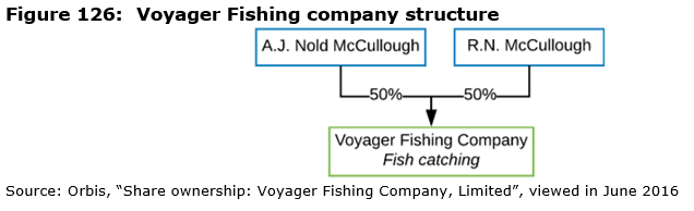 Figure 126: Voyager Fishing company structure