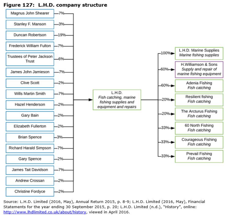 Figure 127: L.H.D. company structure