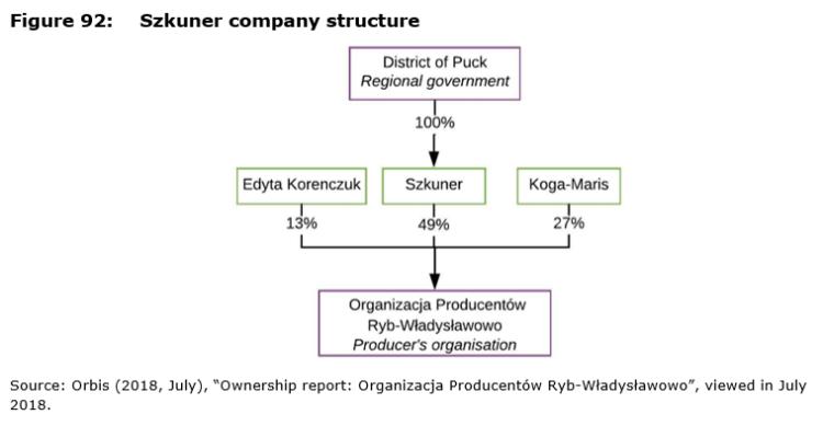 Figure 92: Szkuner company structure