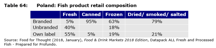 Table 64: Poland: Fish product retail composition