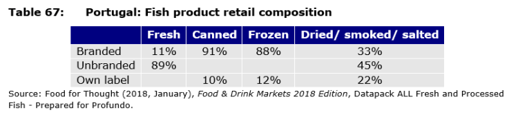 Table 67: Portugal: Fish product retail composition