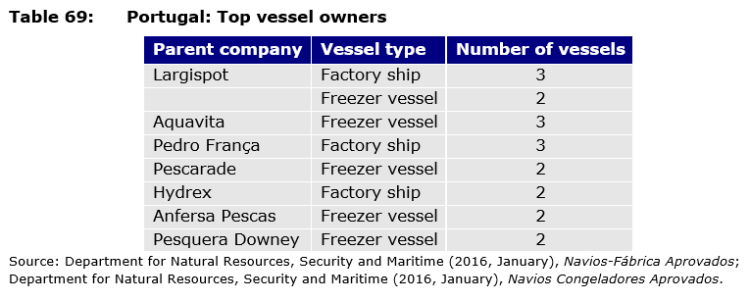 Table 69: Portugal: Top vessel owners