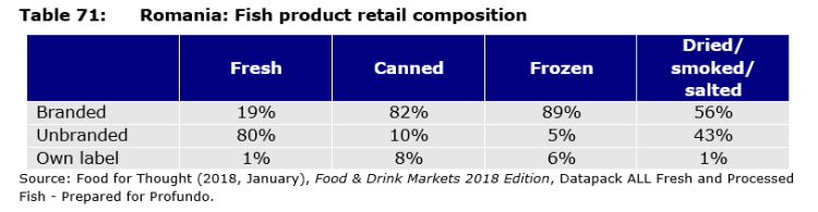 Table 71: Romania: Fish product retail composition