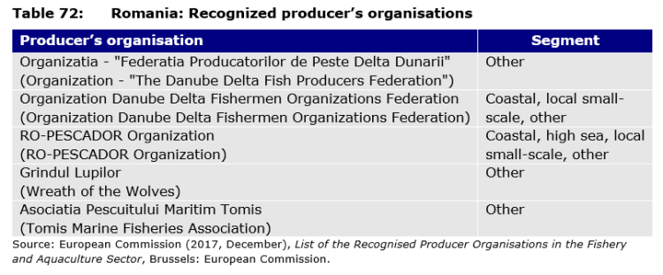 Table 72: Romania: Recognized producer's organisations