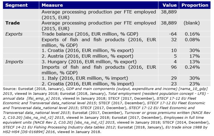 Table 73: Slovenian seafood sector key figures