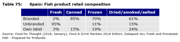 Table 75: Spain: Fish product retail composition