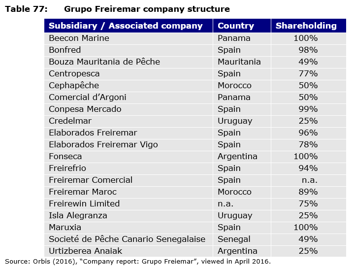 Table 77: Grupo Freiremar company structure