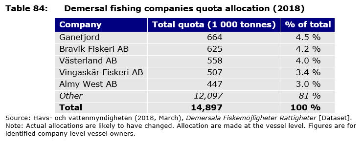 Table 84: Demersal fishing companies quota allocation (2018)