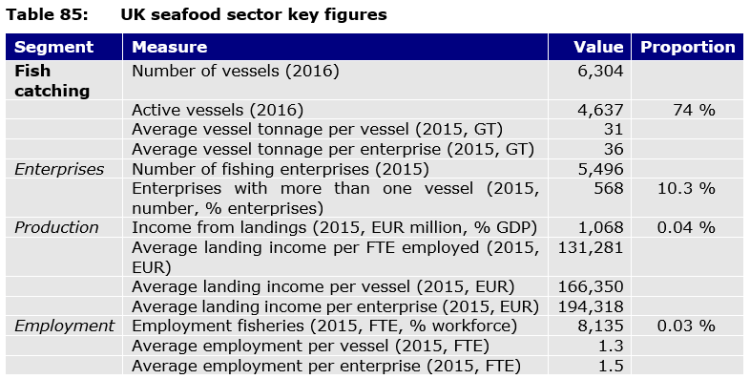 Table 85: UK seafood sector key figures