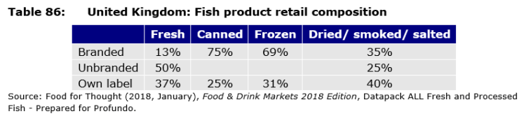 Table 86: United Kingdom: Fish product retail composition