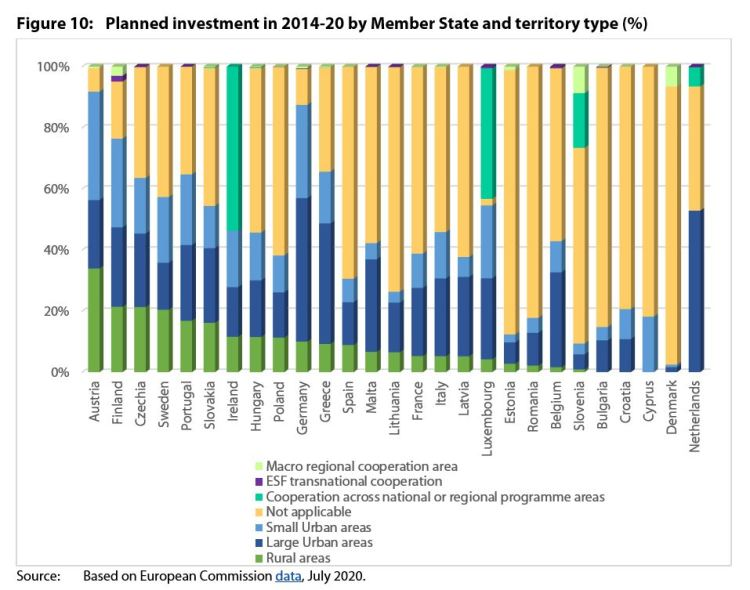 Planned investment in 2014-20 by Member State and territory type (%)