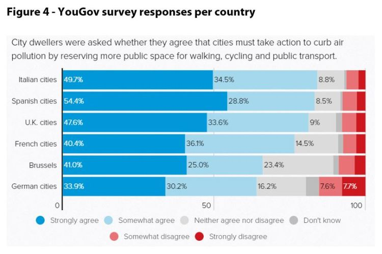 YouGov survey responses per country