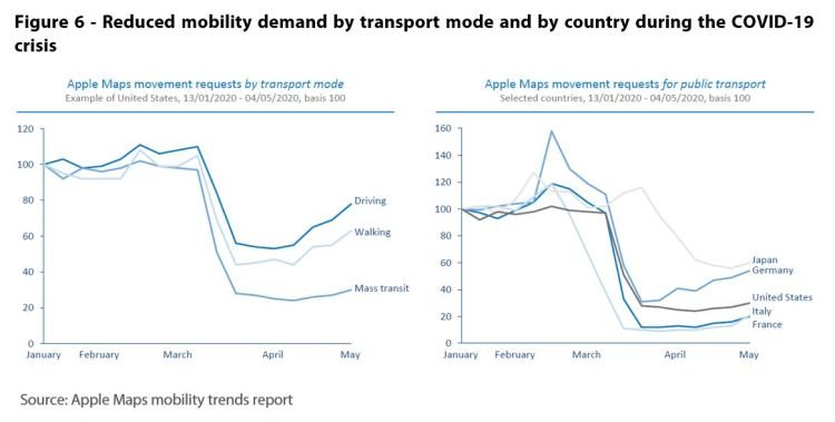 Reduced mobility demand by transport mode and by country during the COVID-19 crisis