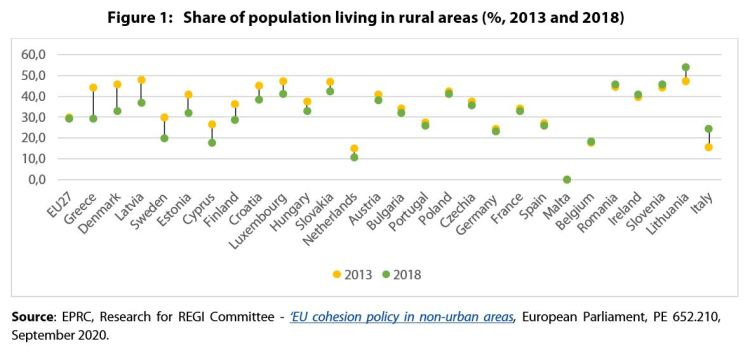 Figure 1: Share of population living in rural areas (%, 2013 and 2018)