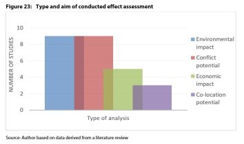Figure 23: Type and aim of conducted effect assessment