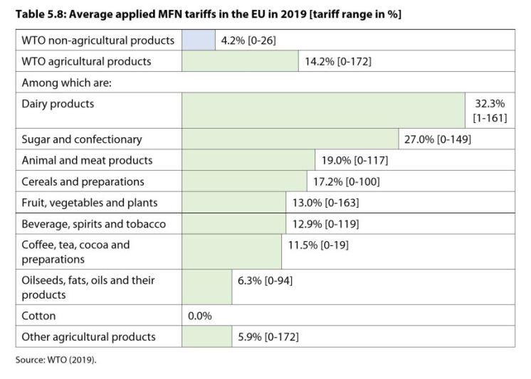 Table 5.8: Average applied MFN tariffs in the EU in 2019 [tariff range in %]
