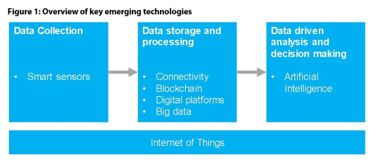 Figure 1: Overview of key emerging technologies