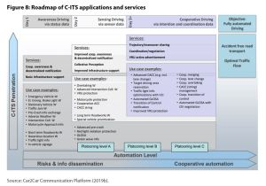 Figure 8: Roadmap of C-ITS applications and services