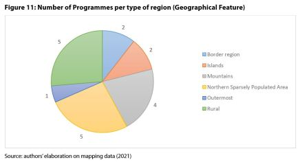 Figure 11: Number of Programmes per type of region (Geographical Feature)