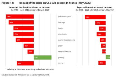Figure 13: Impact of the crisis on CCS sub-sectors in France (May 2020)