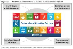 Figure 22: The 2030 vision: CCS as driver end enabler of sustainable development