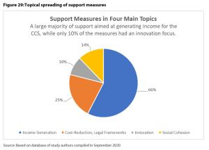 Figure 29: Topical spreading of support measures