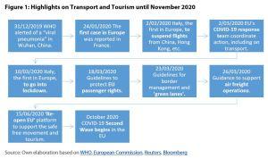Figure 1: Highlights on Transport and Tourism until November 2020