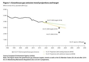 Figure 1: Greenhouse gas emission trend projections and target