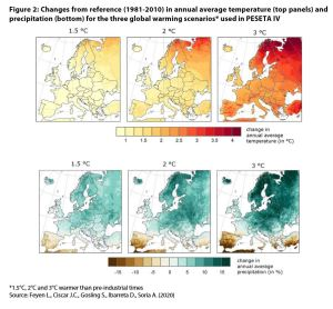 Figure 2: Changes from reference (1981-2010) in annual average temperature (top panels) and precipitation (bottom) for the three global warming scenarios* used in PESETA IV