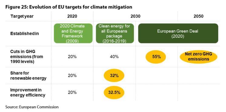 Figure 25: Evolution of EU targets for climate mitigation