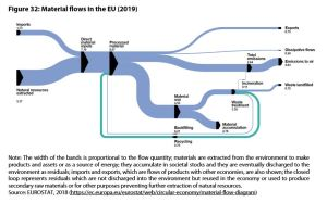 Figure 32: Material flows in the EU (2019)