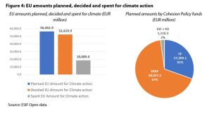 Figure 4: EU amounts planned, decided and spent for climate action