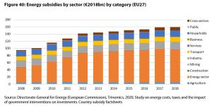 Figure 40: Energy subsidies by sector (€2018bn) by category (EU27)