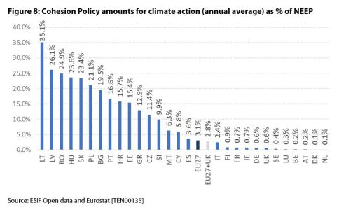 Figure 8: Cohesion Policy amounts for climate action (annual average) as % of NEEP