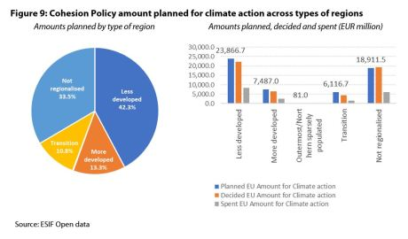 Figure 9: Cohesion Policy amount planned for climate action across types of regions