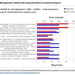 Figure 2: Management-related risk characterisation in animal transport
