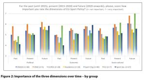Figure 2: Importance of the three dimensions over time – by group
