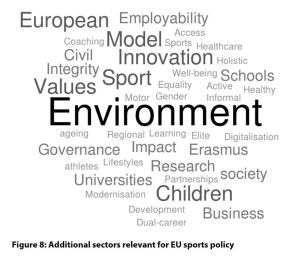 Figure 8: Additional sectors relevant for EU sports policy