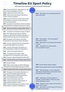 Annex 3: Timeline: Milestones in European sports politics and policies
