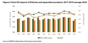 Figure 2: Extra-EU imports of fisheries and aquaculture products, 2017-2019 average-2020