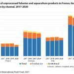 Figure 5: Sales of unprocessed fisheries and aquaculture products in France, Germany, Italy and Spain by channel, 2017-2020