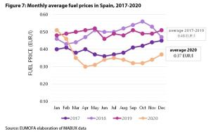 Figure 7: Monthly average fuel prices in Spain, 2017-2020