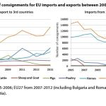 Figure 6. Number of consignments for EU imports and exports between 2005 and 2015.