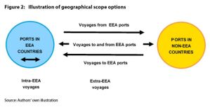 Figure 2: Illustration of geographical scope options