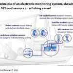 Figure 1: General principle of an electronic monitoring system, showing the placement of cameras, GPS and sensors on a fishing vessel